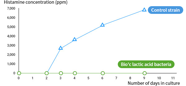 [Figure 2] Histamine concentration in culture solution